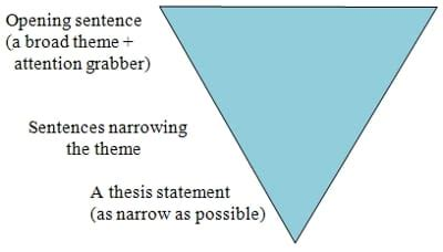 Thesis Statements and Introductions - Think Smart